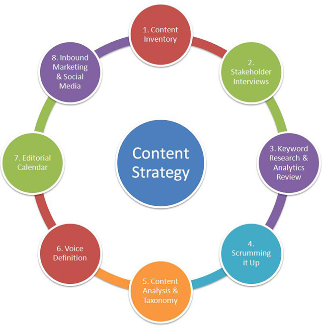 Developing-Content-Strategy